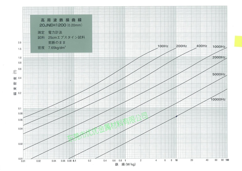 20JNEH1200铁损曲线B-W magnetizing curve