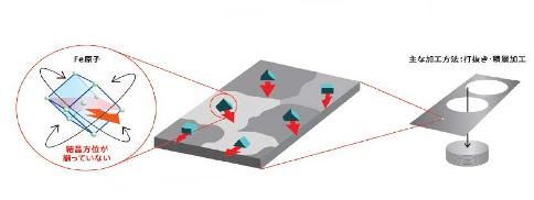 0.1mm硅钢卷